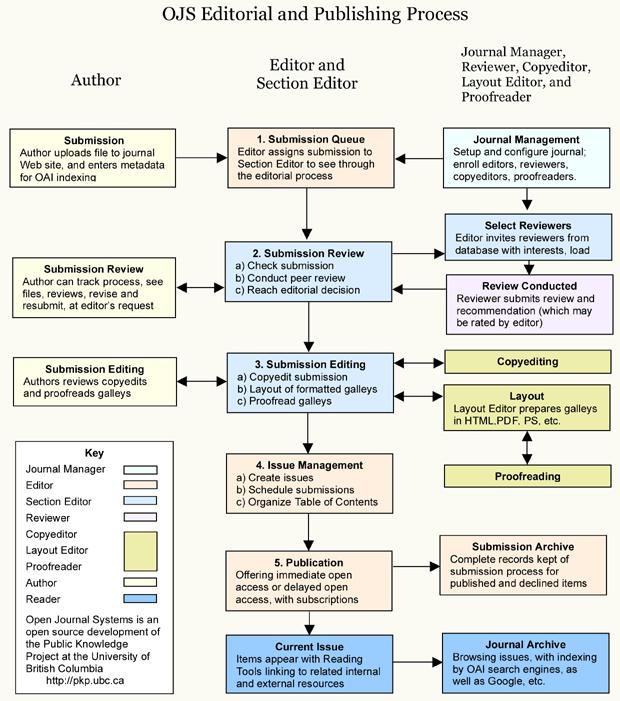 Редакционный и издательский процесс
